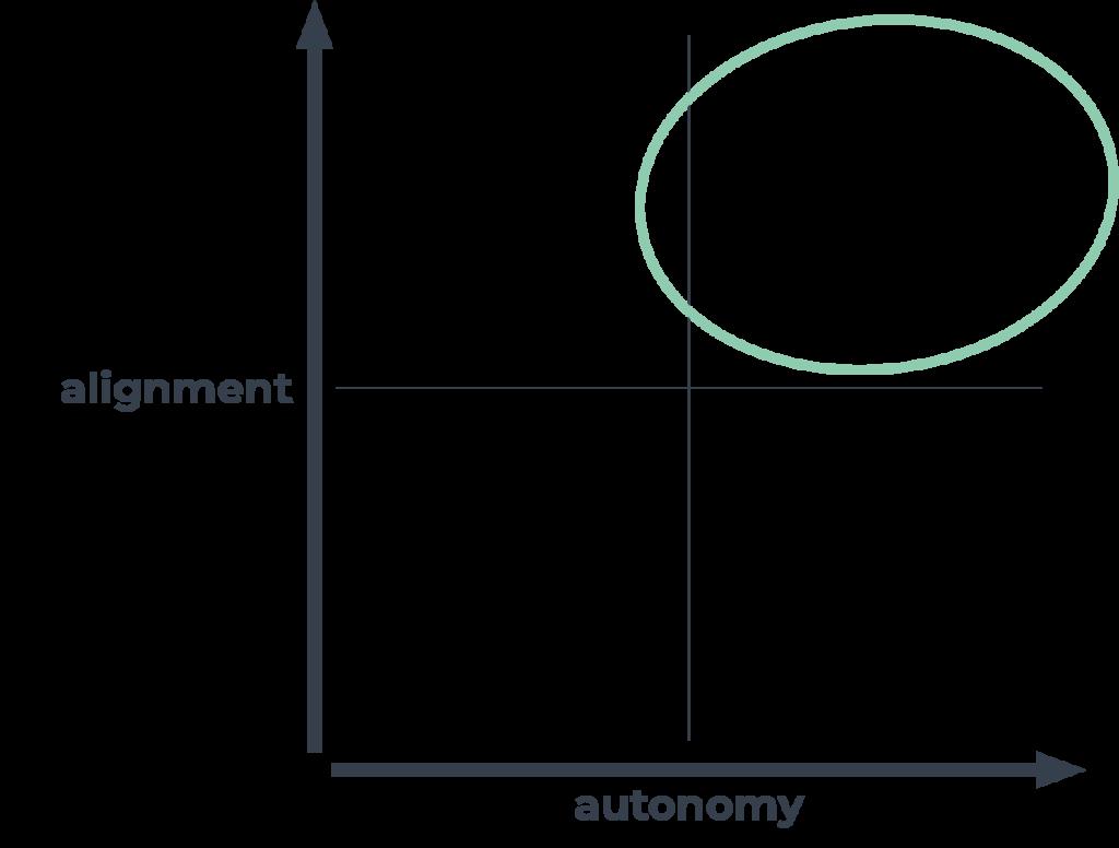 alignment-autonomi